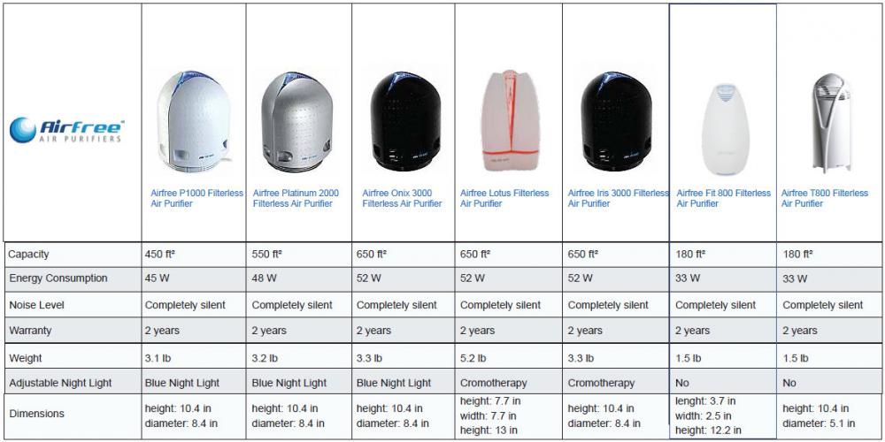Airfree Product Comparisons